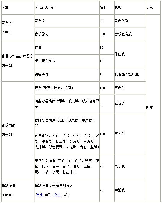 2009年四川高考本科分数线