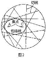 在纸上画一个直径为16cm的大圆,小心地剪下来,并如图1所示高清图片