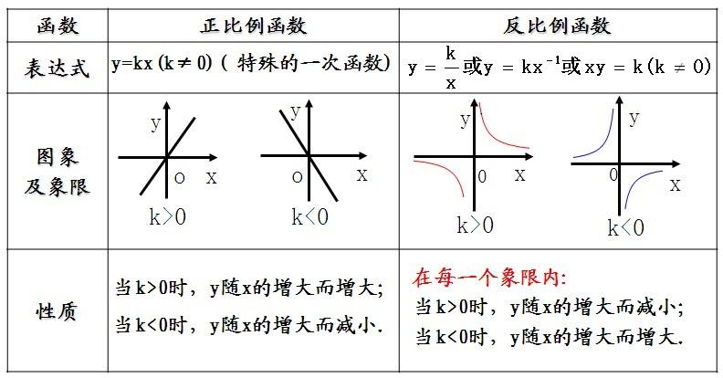 第17章反比例函数__17.1.2 反比例函数的图象和性质(3 ... : 中1数学比例反比例 : 数学