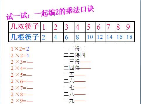 二年级数学2的乘法口诀
