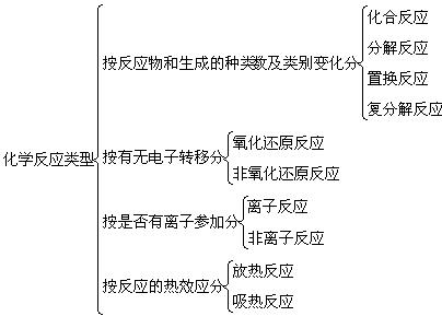 2011年高考化学知识网络结构图:1