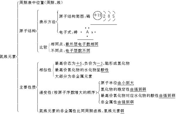 2011年高考化学知识网络结构图:2.元素与化合物(3)