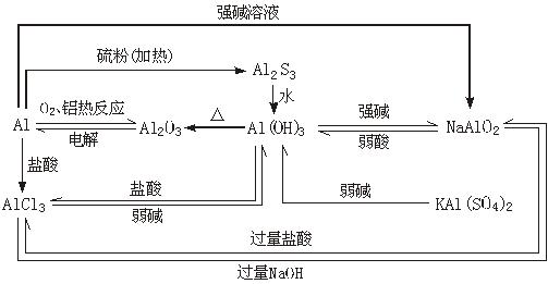 2011年高考化学知识网络结构图:2.元素与化合物(4)