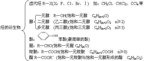 2011年高考化学知识网络结构图:3.有机化学基础