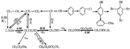 2011年高考化学知识网络结构图:3.有机化学基础(2)