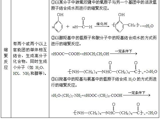 结构图 高考化学/2011年高考化学知识网络结构图:3.有机化学基础(2)