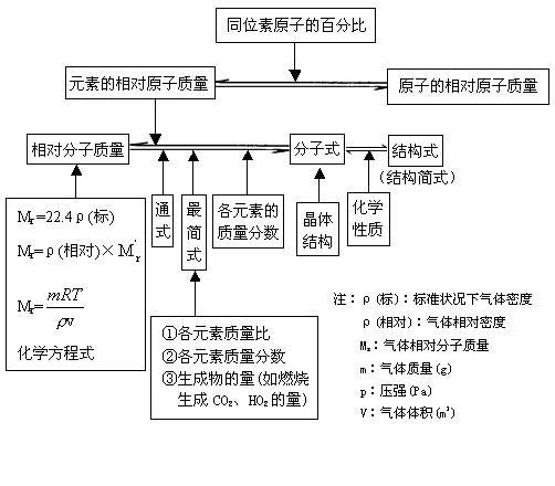 2011年高考化学知识网络结构图:4.化学计算