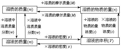 2011年高考化学知识网络结构图 4.化学计算
