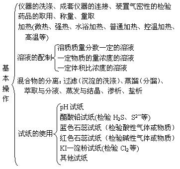 2011年高考化学知识网络结构图:5.化学实验_高考网-高考化学实验知