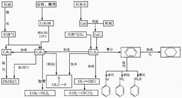 2011年高考化学知识网络结构图:6.化学工业知识
