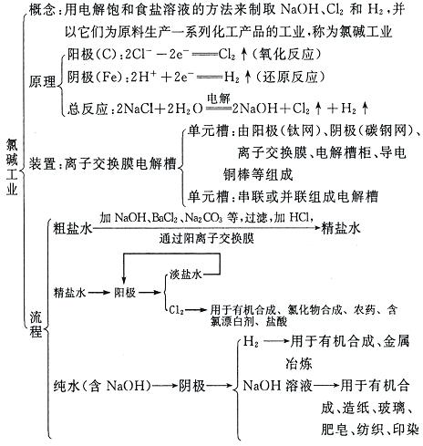 2011年高考化学知识网络结构图 6.化学工业知识