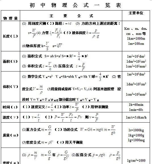 物理初中公式一览表及物理量主要公式初中生歌爱听英文的图片