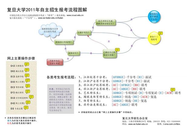 复旦大学2011年自主招生报考流程图解