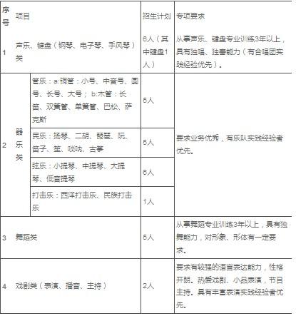 2011年中国农业大学艺术特长生招生简章_高考
