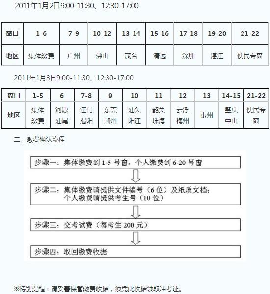 广东省2011年普通高考音乐术科统考现场确认须知