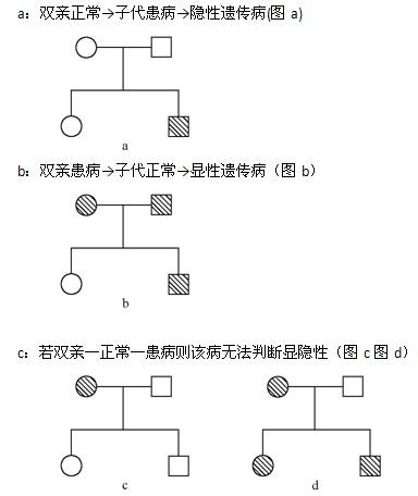 生物必修3的知识网络结构图