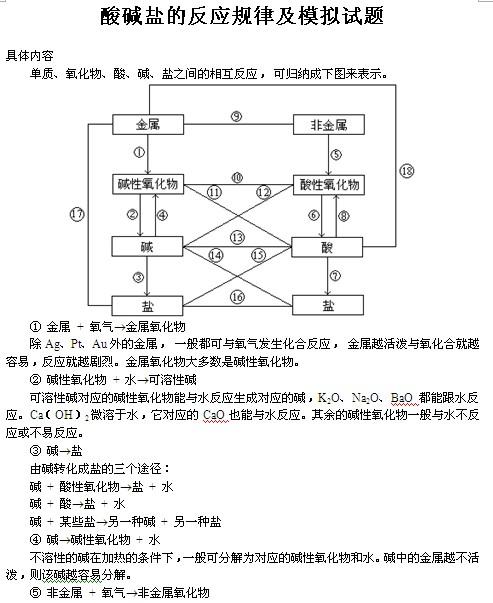 中考化学酸碱盐反应规律及模拟试题(含答案)