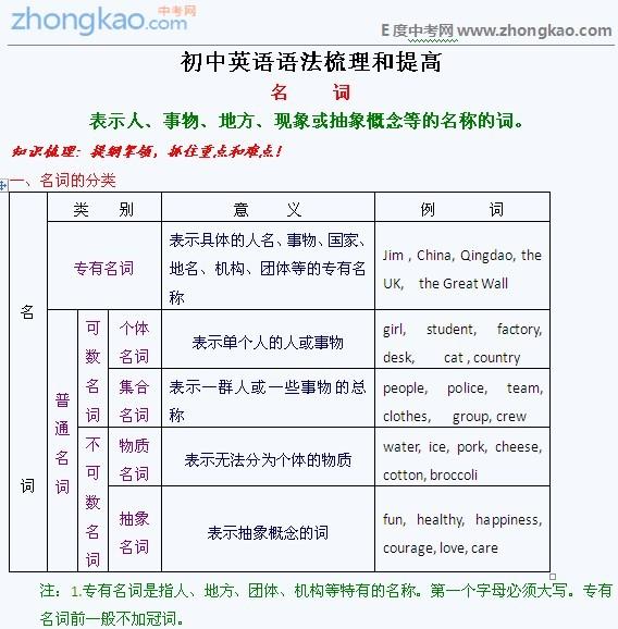 语法九中初中中考和梳理_提高网怎么样初中英语南京图片