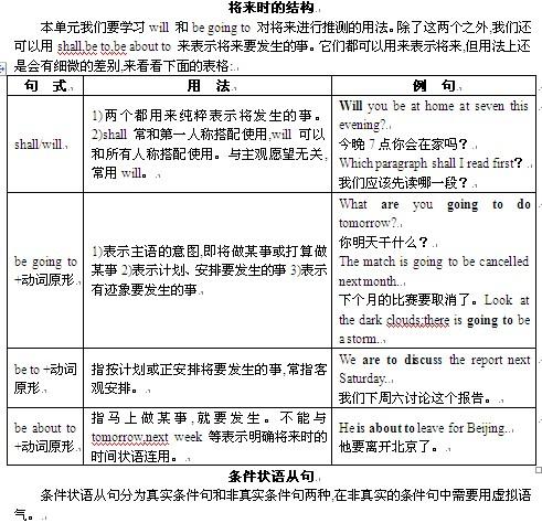 2011年高三英语二轮复习知识点之语法解读