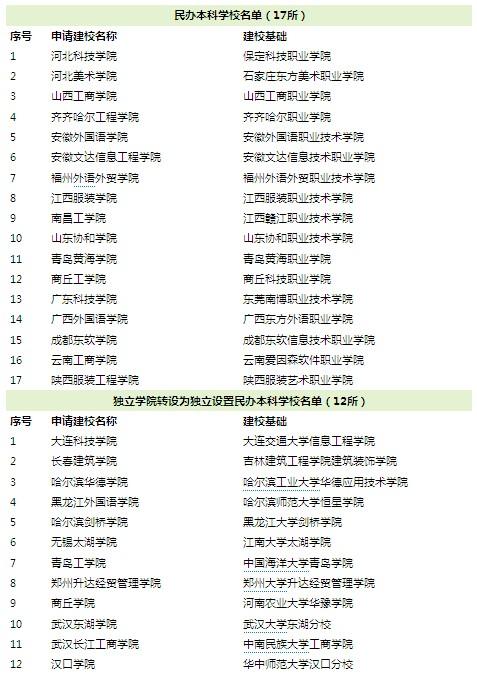 教育部:2011年高考新增29所民办本科高校