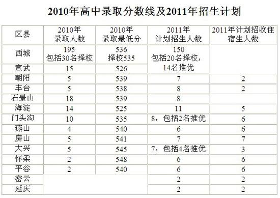 2011年八中各区招生计划及2010年高中录取分重点园区苏州高中择校图片