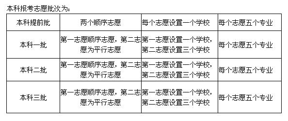 高考志愿填报天津
