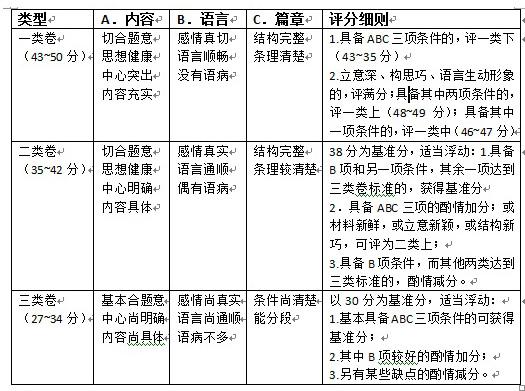 南京中考作文评分标准