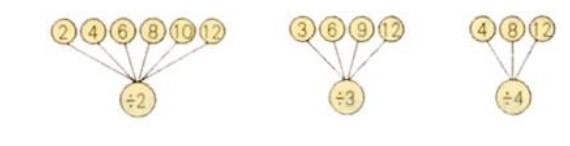 教学目标    1.使学生抓住乘除联系理解乘法口诀求商的思路.    2.使学生初步学会用2~6乘法口诀求商的方法.并能算出除法算式的得数.   教学重点    使学生掌握用乘法口诀求商的方法.   教学难点    运用乘除法之间的联系,掌握口诀求商的思路.   教具学具准备    教师准备8个羽毛球图片、火柴根图片、口诀卡片、折叠卡片.   教学步骤   一、铺垫孕伏.   1.让学生按顺序背乘积不大于12的2~6的乘法口诀,如让学生背出:—一得一、一二得二、二二得四…&hel