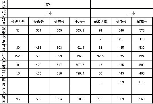 2011山东一本分数线_2011年广东海洋大学高考录取分数线_高考网