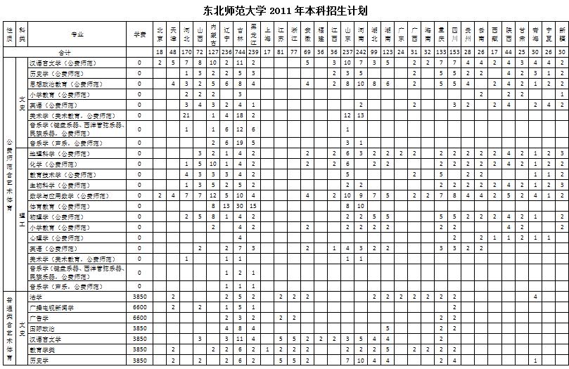 黑龙江的特岗教师可以申请东北师范大学的硕师计划么,