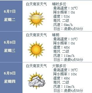 2011年高考南京天气预报