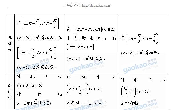 高一数学必修知识点(三)(附word下载版)(4)