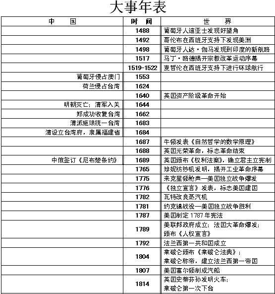 一年级复习题_高中历史复习大事年表_高考网上海分站