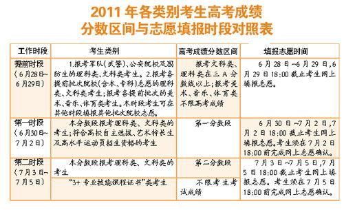 2011广东高考志愿填报时间:6月28日-7月5日