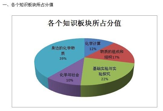 年天津中考化学试卷分析