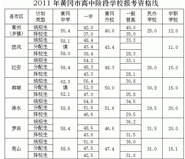 2011黄冈湖北经历录取分数线查询别人的初中写中考图片
