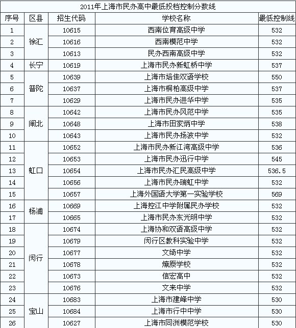 2011年上海民办高中低控制分数线2017高中应天招聘商丘图片