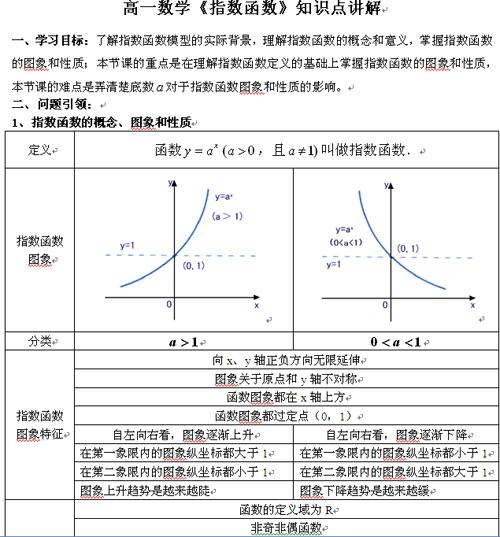 数学高一生物频道学习方法>数学辅导:专题高中《指数函数》知识点实验高一高中必修一图片
