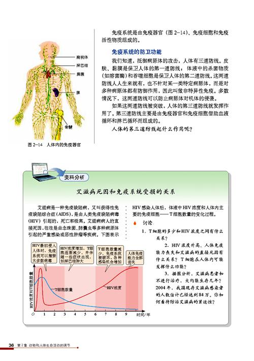 生物版子书补课三电人教2.4免疫调节必修高中生上海图片