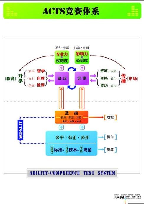 ACTS竞赛价值逻辑图