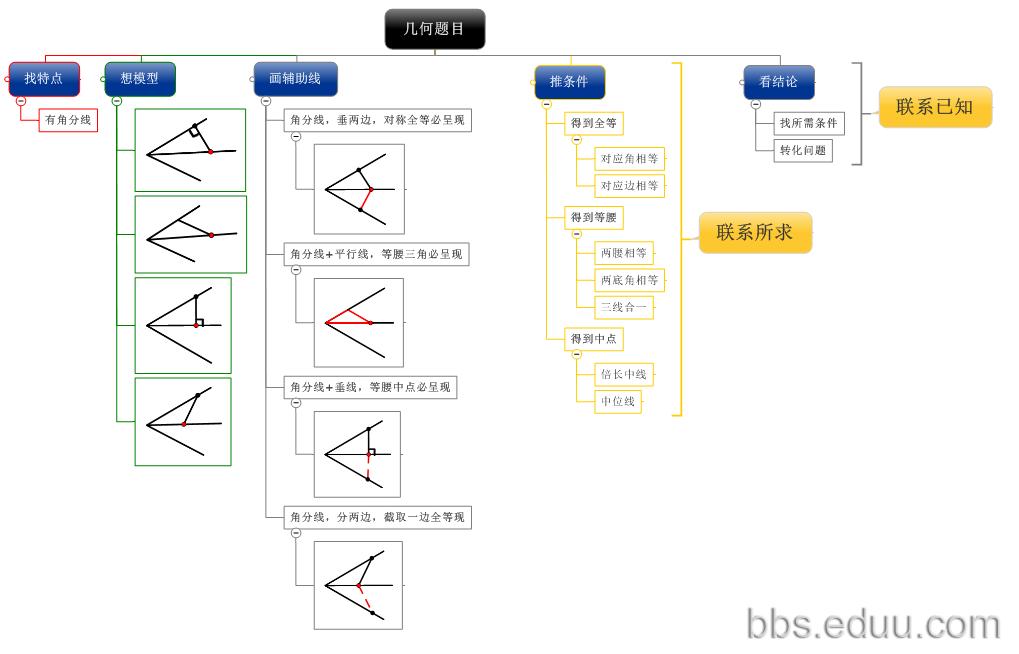 (整体流程图)