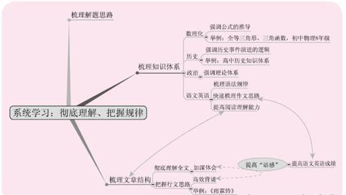 数学第二单元结构图