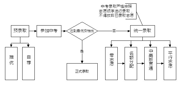 上海中考招生方式一览