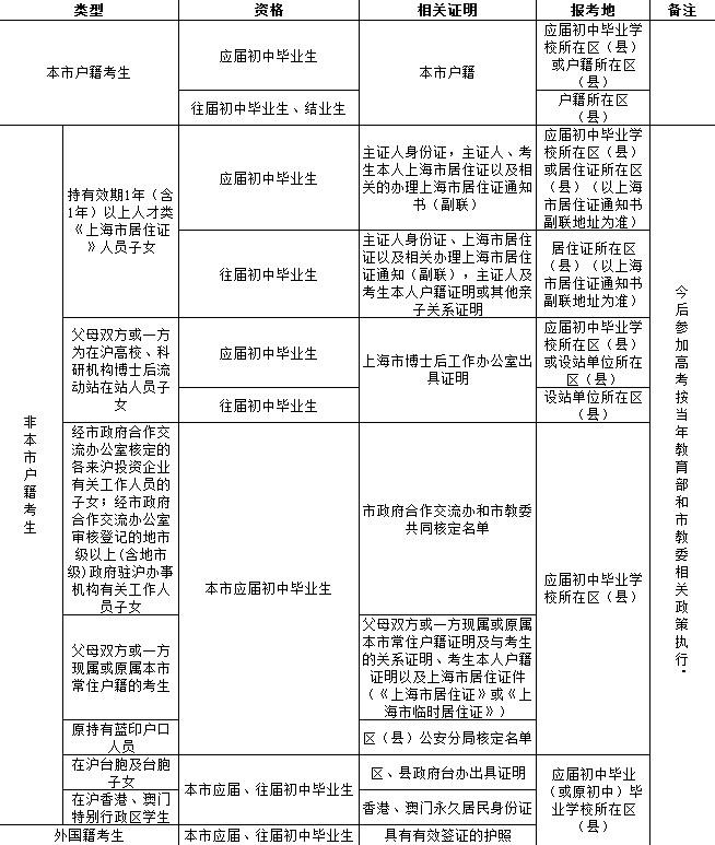 表格21《2011年上海市中等学校高中阶段招生报名