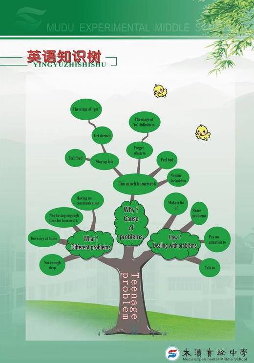 英语知识树
