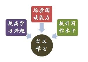 语文的重要性_生活处处有语文作文