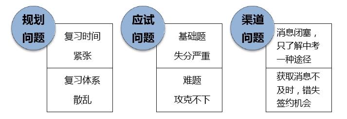 数学中圆的知识结构图