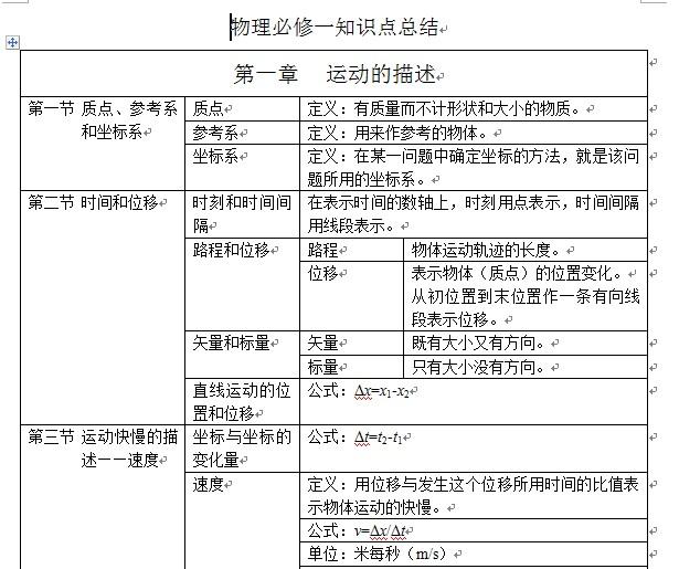 物理美女高考一知识点总结_天津必修网高中生高一图片
