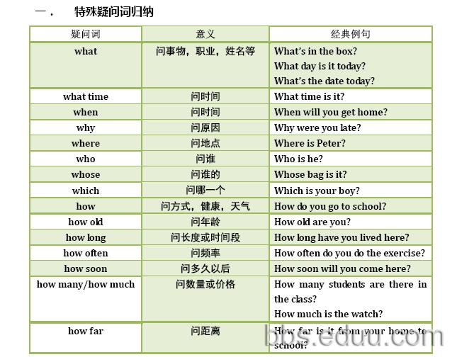 牛津版六年级上学期的重点语法和配套习题