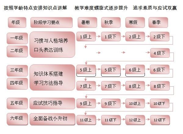 2012年春季班六年级语文招生简章(果果替别人发的哟)